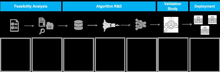 Diagram 1: Detection Algorithms